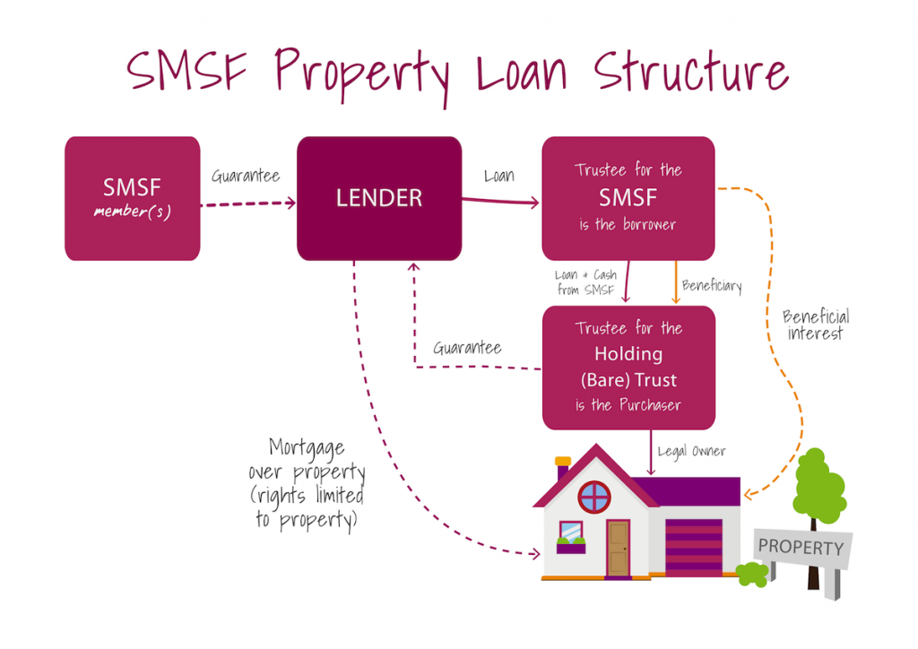 PINK FINANCE_SMSF DIAGRAM-011200w